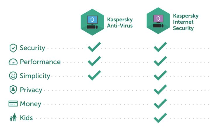 Differenze Kaspersky